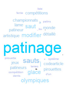 Tag cloud patin exemple